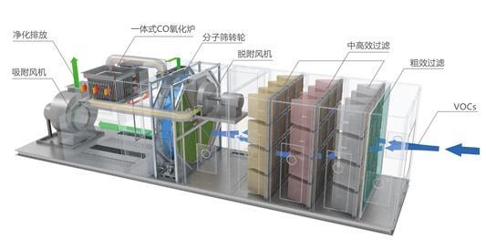 喷涂工艺产生废气处理方案-惠州环保处理工程